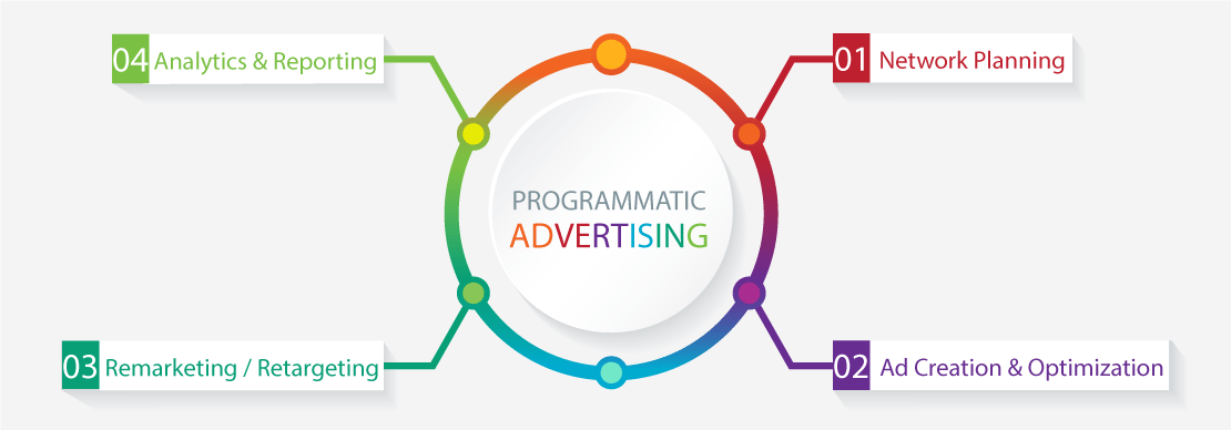 Advertising in Programmatic Platforms