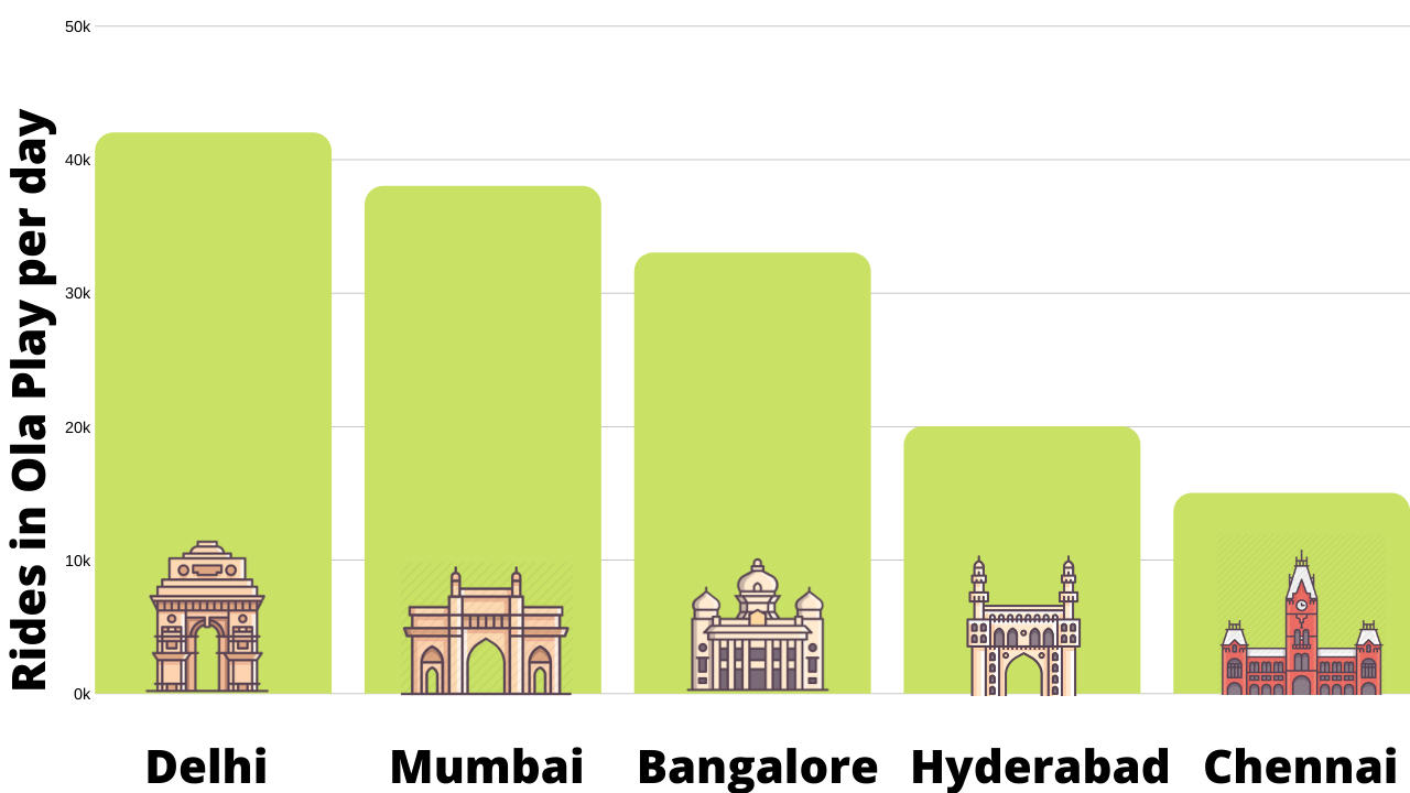 OLA, App Advertising Rides Booked on Ola App Per Day