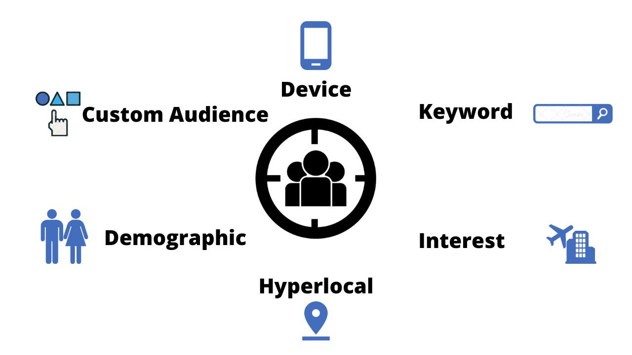 Google Search Advertising Targeting