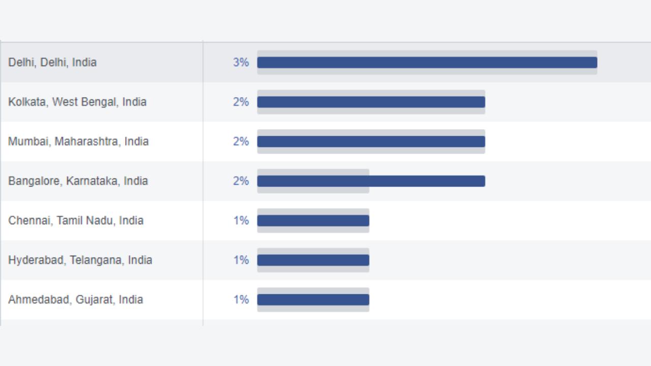 Facebook Advertising Top Cities Reach