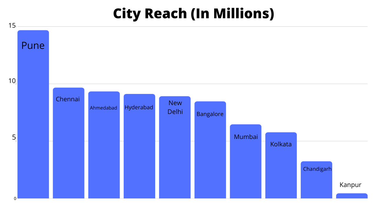 Gaana Advertising City Reach