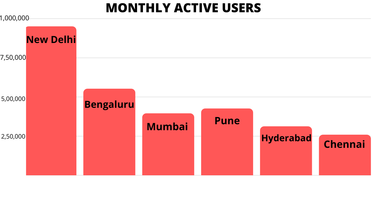 Inshorts Advertising Monthly Active Users