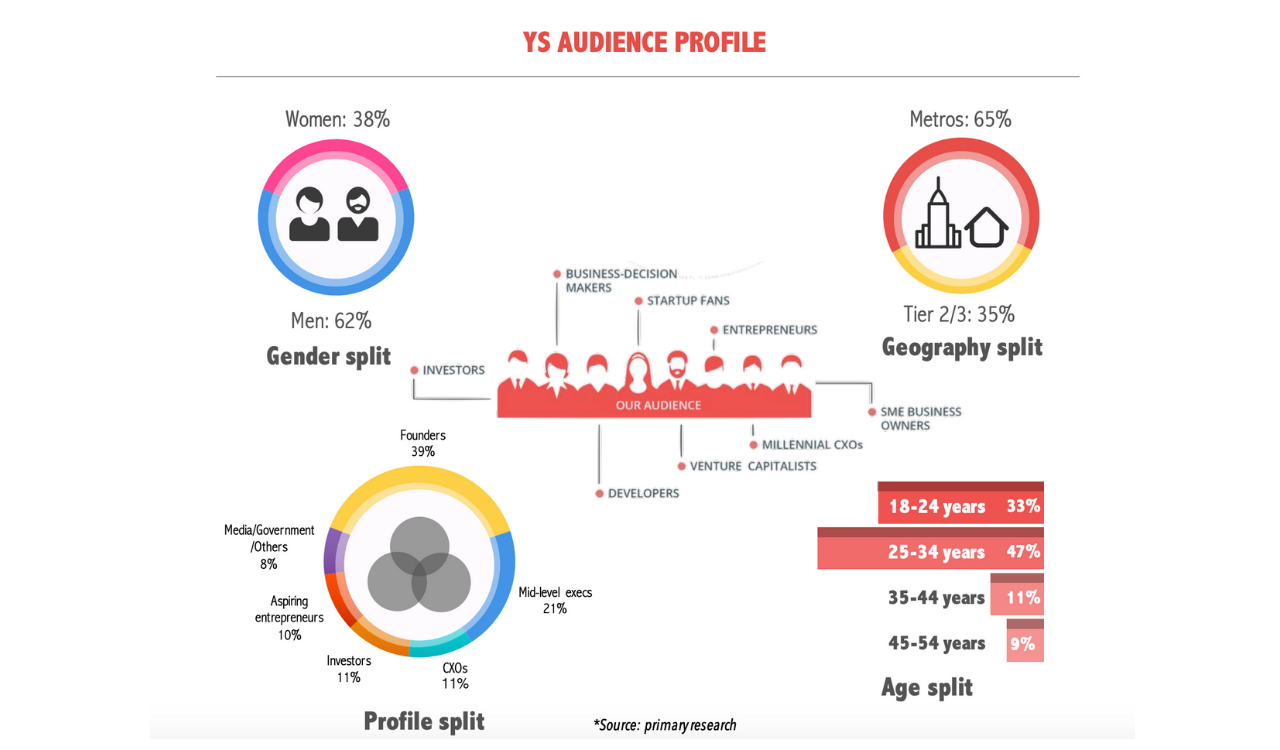 YourStory Advertising Facts and Figures